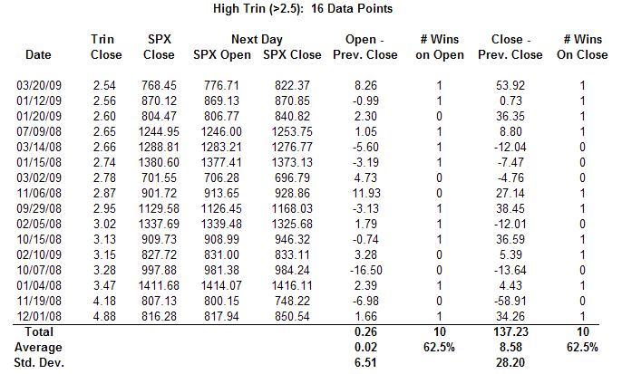high-trin-chart-3-23-09