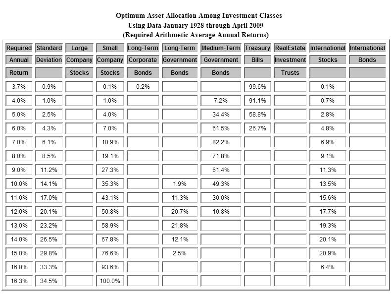 aa-allocations-jan-1928-apr-2009