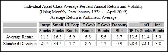 asset-class-returns-5-20-09