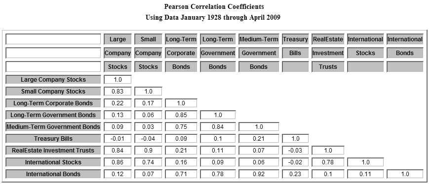 correlation-coefficient-table-5-20-09