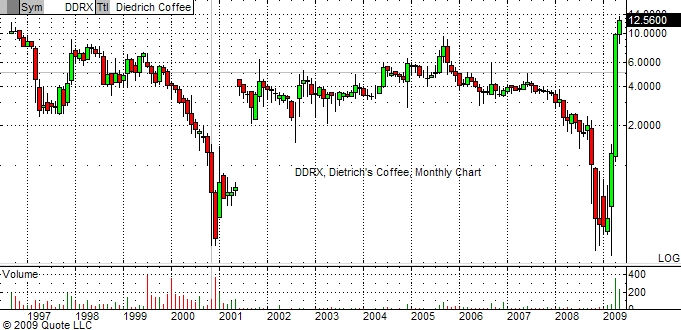 dietrich-coffee-monthly-chart-5-14-09