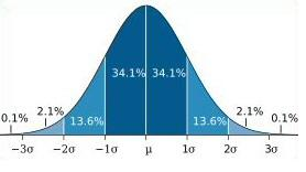 normal-distribution-5-19-09