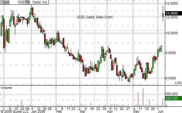 cadiz-chart-6-05-09