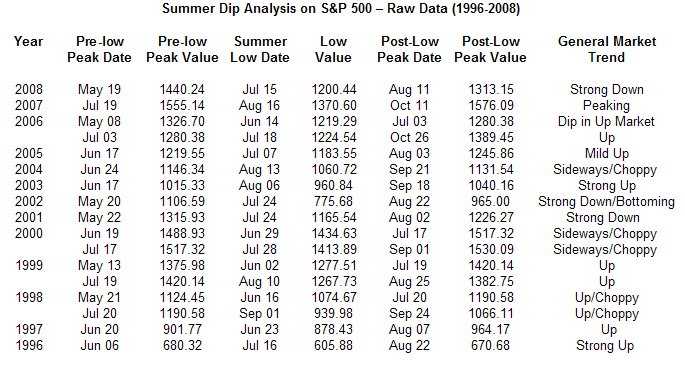 july-dip-dates-data-6-09-091