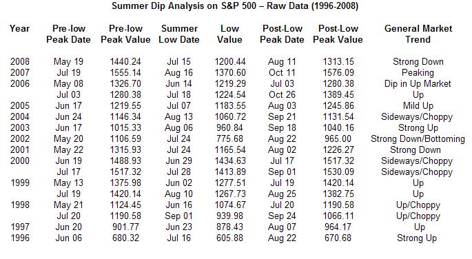 july-dip-dates-data-6-09-091