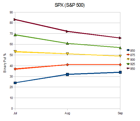 Binary options spx