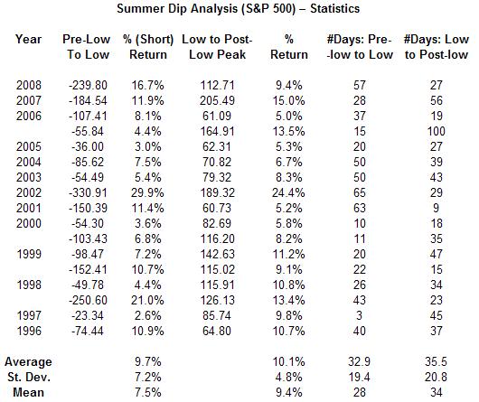 summer-dip-stats-6-09-091