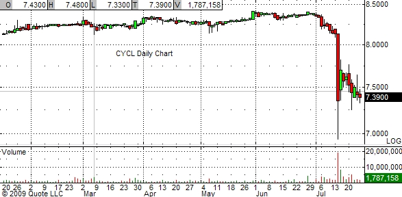 cycl-chart-7-24-09