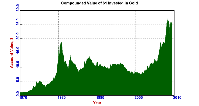 goldaccountvalue