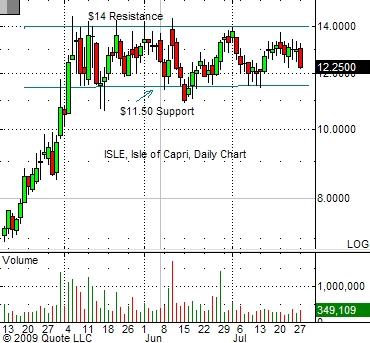 isle-chart-7-27-09
