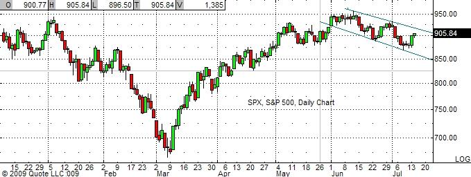 spx-7-15-09