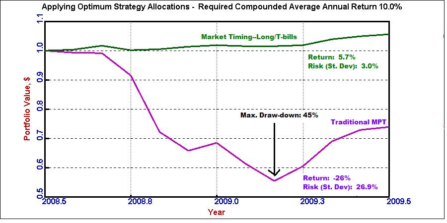 timing-vs-mpt-graph-7-21-09