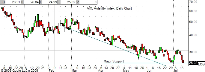 vix-7-15-09