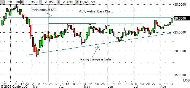 aetna-chart-8-17-09