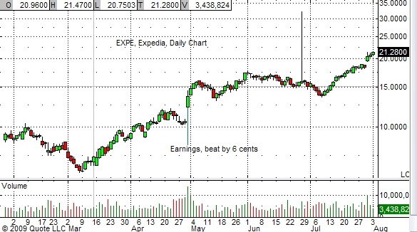 expe-daily-chart