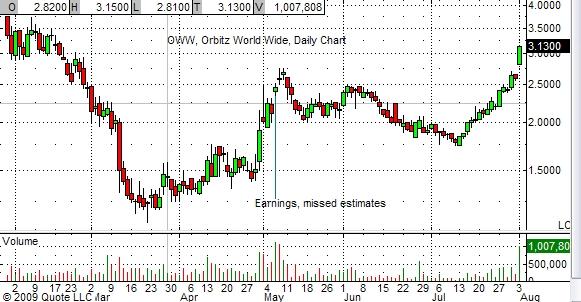 oww-chart-8-03-09
