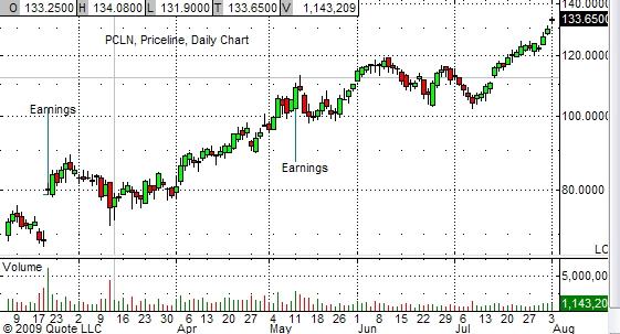 pcln-chart-8-03-09