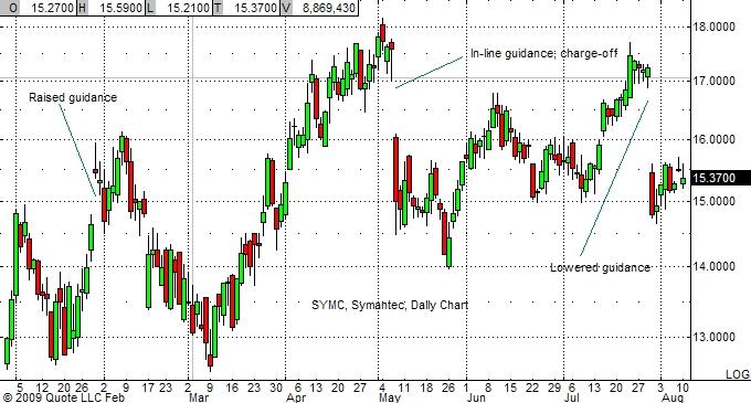symc-chart-7-10-09
