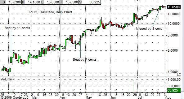 tzoo-chart-8-03-09