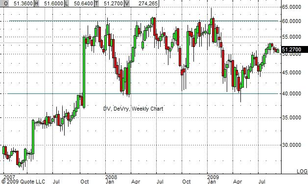 DV Chart 9-16-09