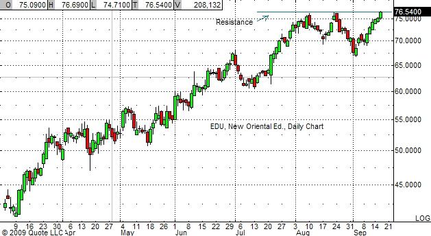 EDU Chart 9-16-09
