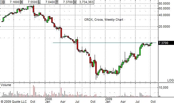 CROX Weekly Chart 10-13-09