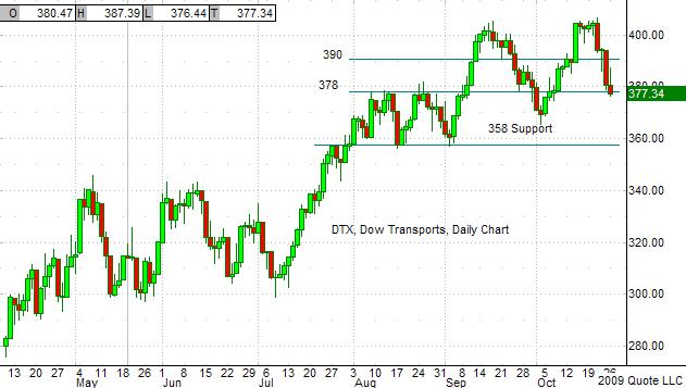 DTX Chart 10-26-09