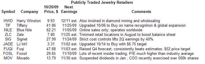 Jewelers 10-20-09