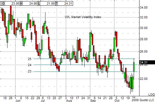 VIX Chart 10-26-09