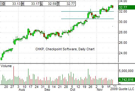 CHKP Chart 11-19-09