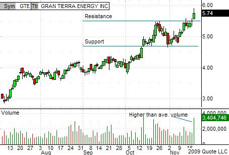GTE Chart 11-18-09