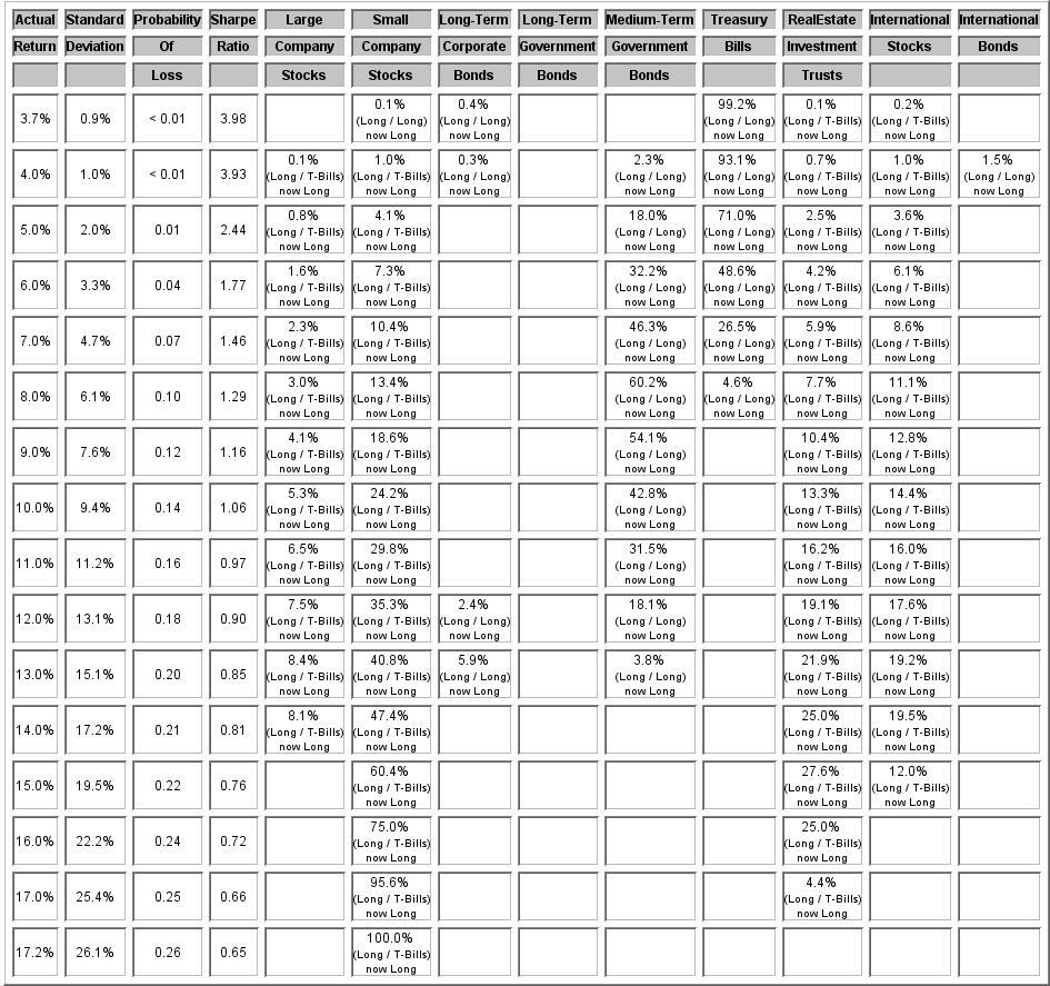 SMC Allocation Table 11-10-09
