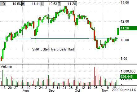 SMRT Chart 11-19-09
