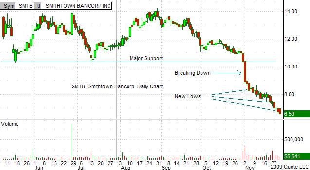 SMTB Chart 11-29-09