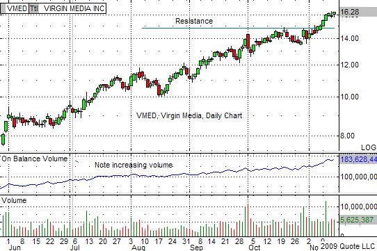 VMED Chart 11-19-09