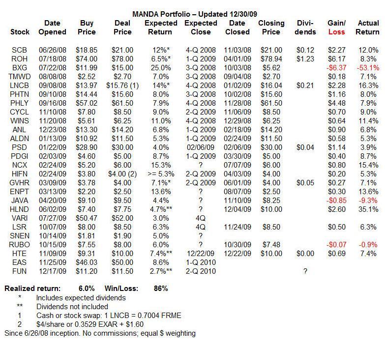MANDA Holdings 12-30-09