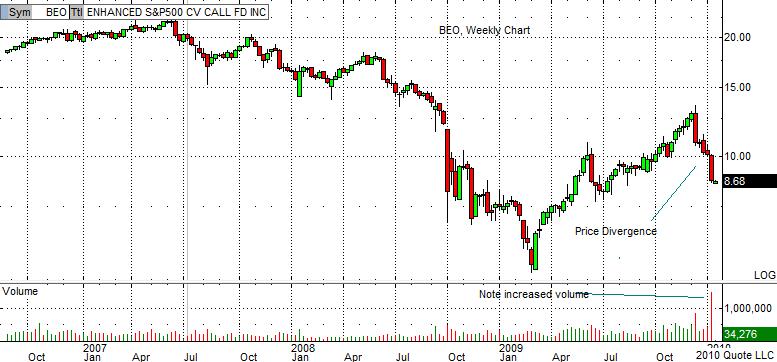 BEO Chart 1-19-10