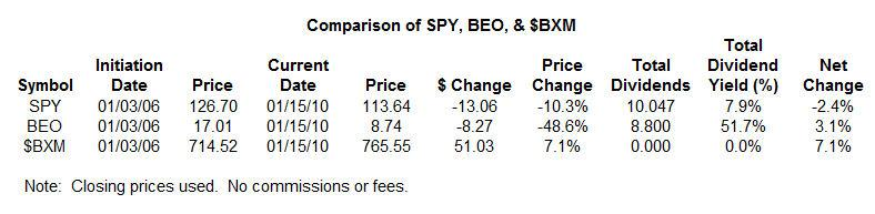 BEO vs SPY Table 1-19-10