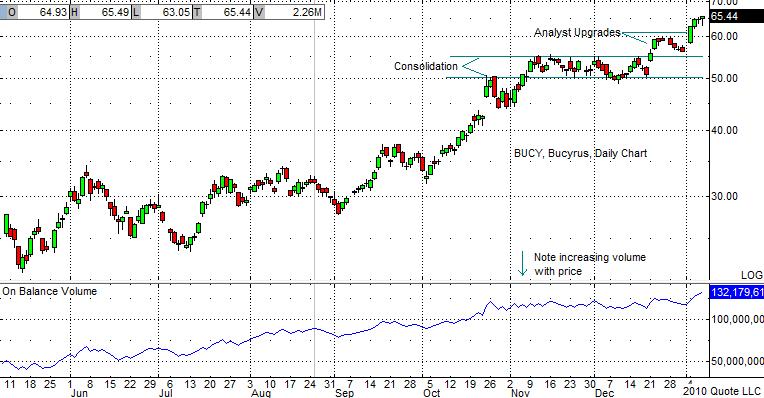 BUCY Chart 1-7-09