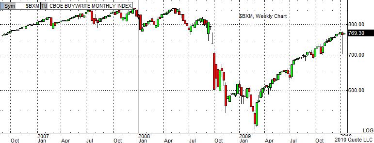 $BXM Chart 1-19-10