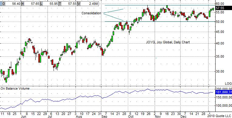 JOYG Chart 1-07-10
