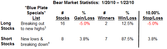 Bear market stats table 2-11-10