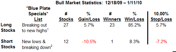 Bull Market Stats Table 2-11-10