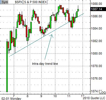 SPX Chart 2-1-10