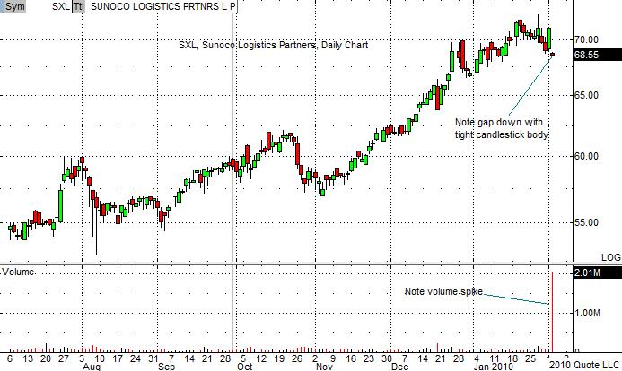 SXL Chart 2-2-10