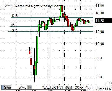 WAC Weekly Chart 2-23-10
