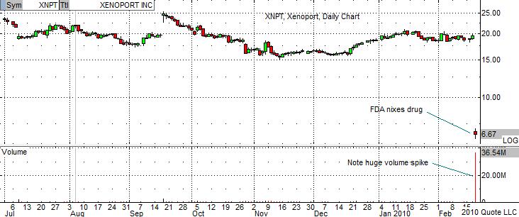 XNPT Chart 2-19-10