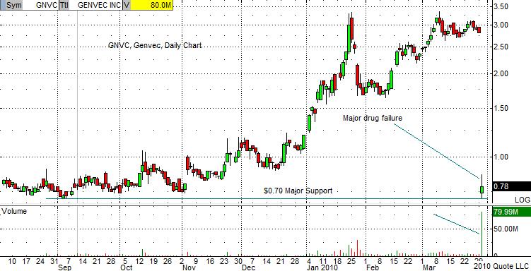 GNVC Chart