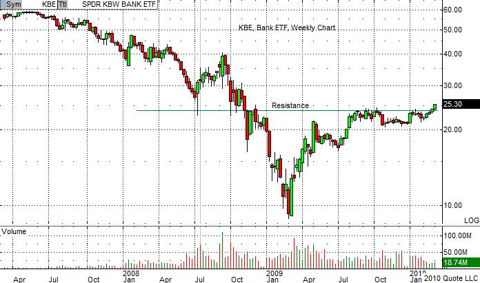 KBE Chart 3-11-10