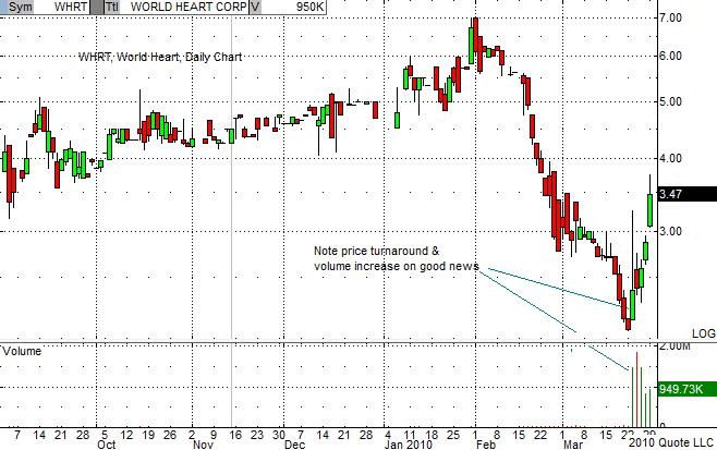 WHRT Chart